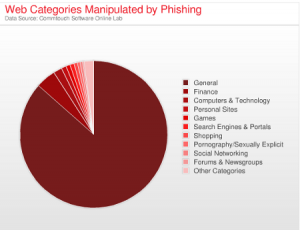 General Website Category Is Most Likely To Contain Phishing Attempts And Malware